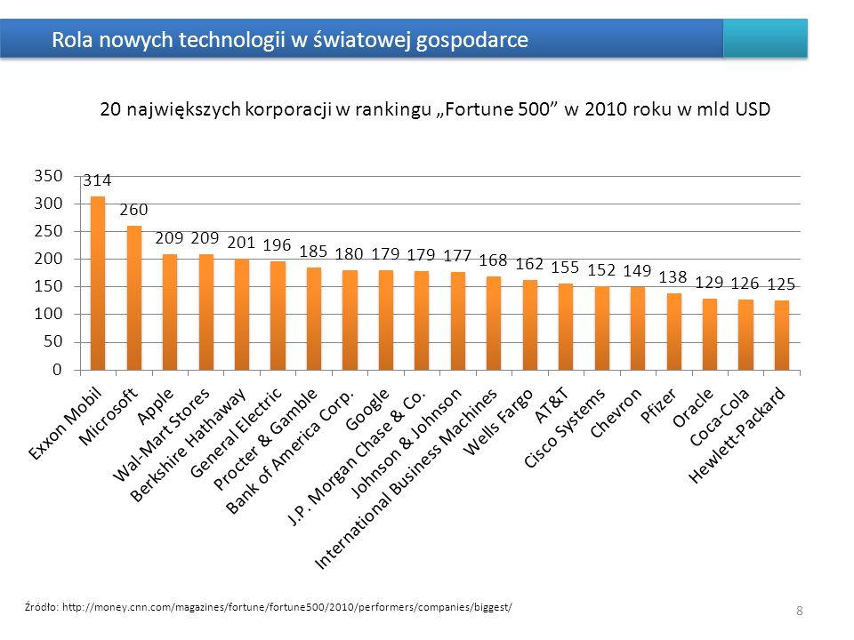 Rola nowych technologii w światowej gospodarce 20 największych korporacji w rankingu Fortune 500 w 2010 roku w mld USD 8 Źródło: http://money.cnn.com/