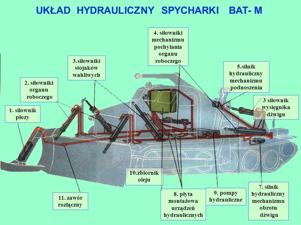 Układ hydrauliczny jest przeznaczony do: - podnoszenia i opuszczania organu roboczego; - zmiany położenia płozy; - podnoszenia i opuszczania wysięgnika; - napędu mechanizmu pochylania organu roboczego; - napędu wciągarki dźwigu; - napędu mechanizmu obrotu dźwigu; - uzyskania położenia samoczynnego opuszczania organu roboczego; Układ hydrauliczny umożliwia także dokonywanie: - obrotu dźwigu z jednoczesnym podnoszeniem lub opuszczaniem ciężaru; - obrotu dźwigu z jednoczesnym podnoszeniem lub opuszczaniem wysięgnika.