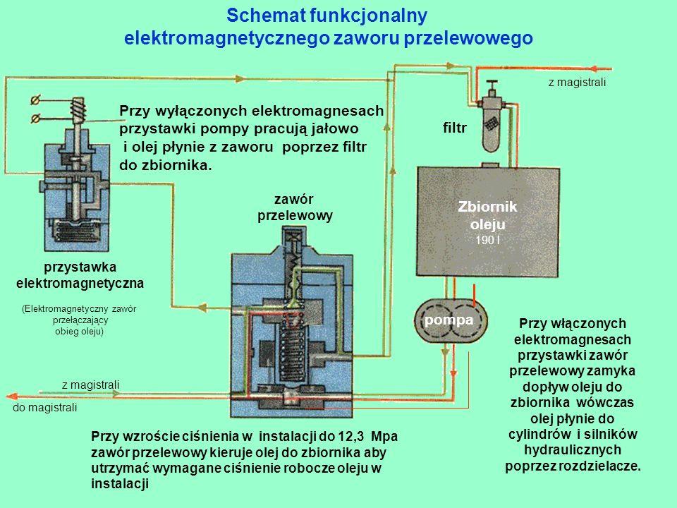 Położenie neutralne (elektromagnesy wyłączone) zawór przelewowy Kadłub rozdzielacza elektromagnes Suwak wspomagający Suwak główny Sprężyna suwaka wspomagającego Działanie rozdzielacza trójpołożeniowego ze sterowaniem elektromagnetycznym Tłoczek suwaka głównego