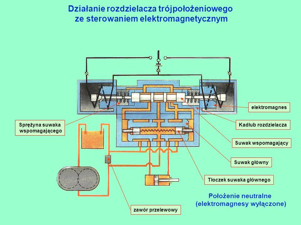 Działanie rozdzielacza trójpołożeniowego ze sterowaniem elektromagnetycznym Wysuwanie (elektromagnesy włączone)