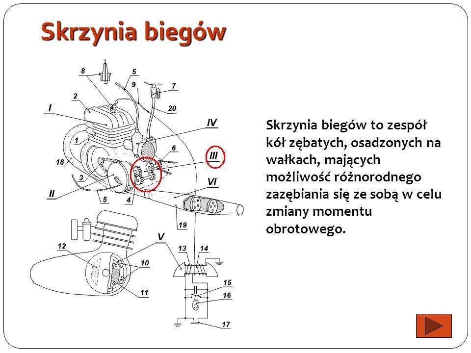 Sprzęgło Sprzęgło umożliwia podczas ruszania i zmiany biegów, czasowe odłączenie i łagodne połączenie wału korbowego silnika ze skrzynią biegów.