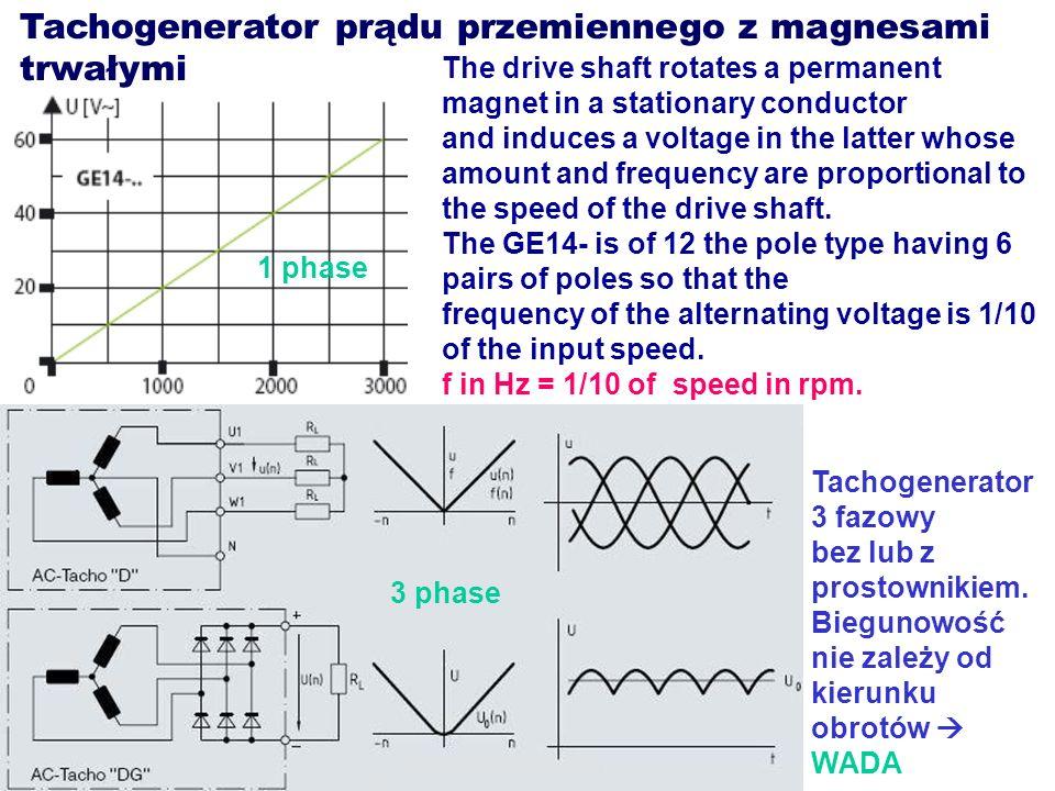 3-fazowy tachogenerator prądu przemiennego z magnesem trwałym Miarą prędkości jest wyprostowana i uśredniona wartość napięcia wyjściowego.