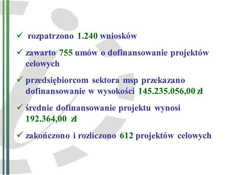 Efekty 612 zrealizowanych projektów celowych (na podstawie raportów końcowych i informacji po roku od wdrożenia projektu) 1.233.305.530,00 zł przyrost przychodów ze sprzedaży 187.061.366,00 zł przyrost zysku brutto 1.449 osób wzrost zatrudnienia