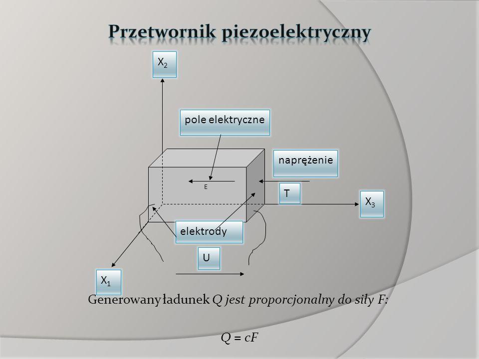 X1X1 X3X3 E T U pole elektryczne naprężenie elektrody Generowany ładunek Q jest proporcjonalny do siły F: Q = cF X2X2