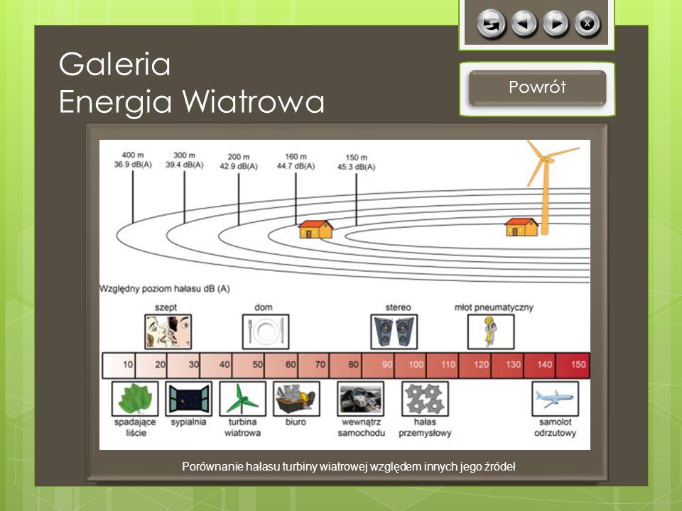 Powrót Porównanie hałasu turbiny wiatrowej względem innych jego źródeł Galeria Energia Wiatrowa