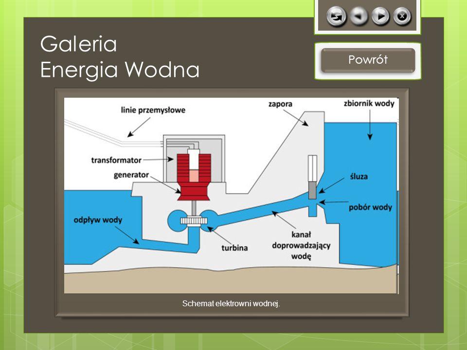 Galeria Energia Wodna Powrót Schemat elektrowni wodnej.