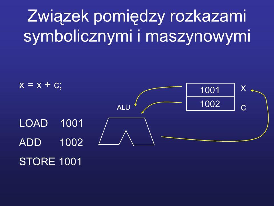 Związek pomiędzy rozkazami symbolicznymi i maszynowymi x = x + c; LOAD 1001 ADD 1002 STORE 1001 1001 1002 xcxc ALU