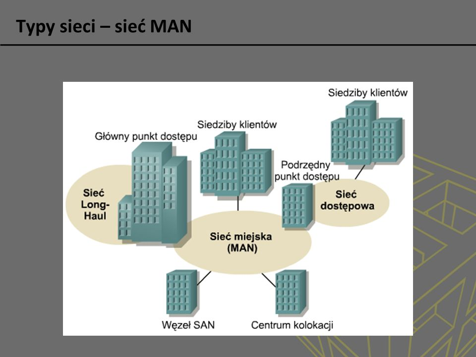Typy sieci – sieć WAN
