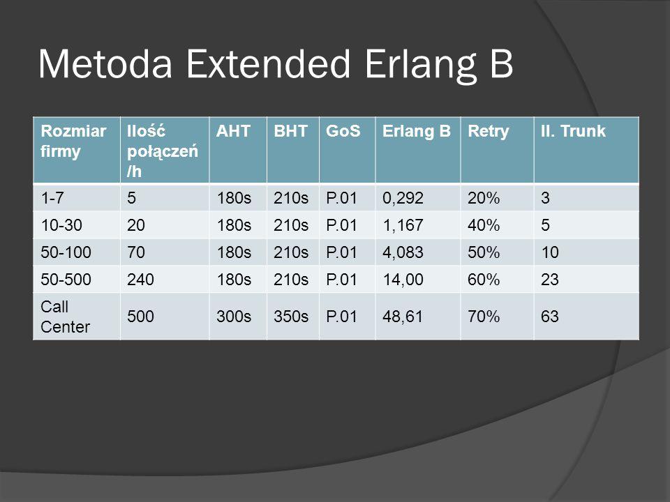 Metoda Extended Erlang B Rozmiar firmy Ilość połączeń /h AHTBHTGoSErlang BRetryIl.