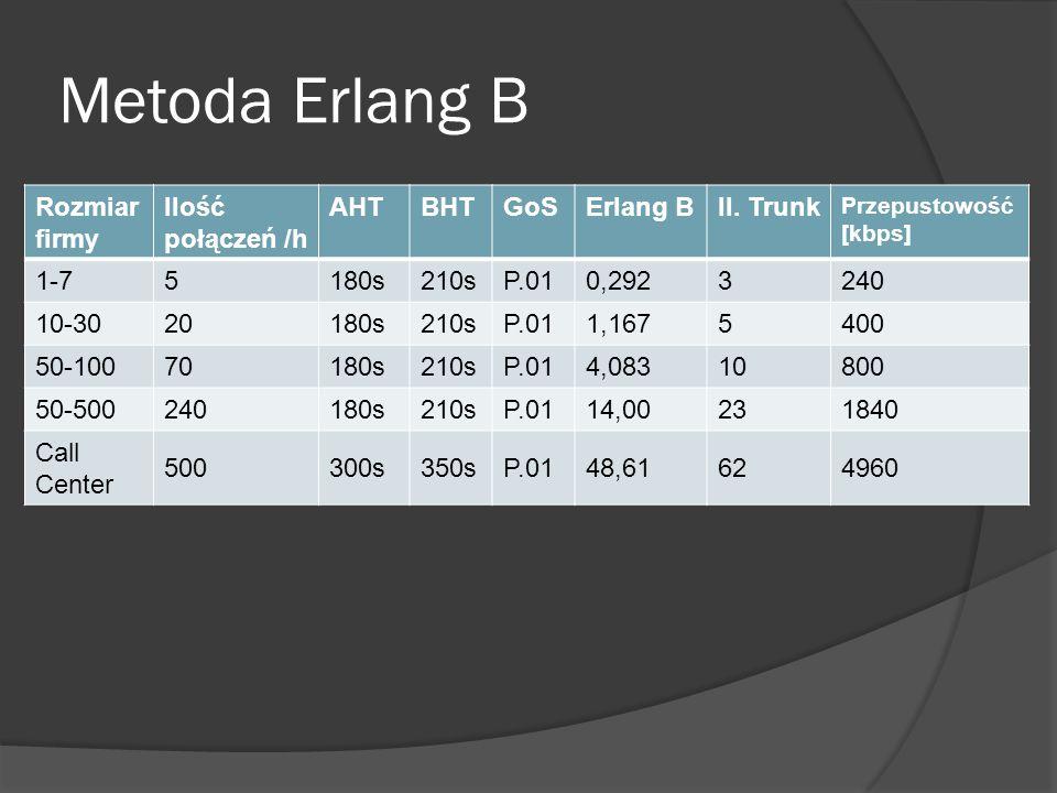Metoda Erlang B Rozmiar firmy Ilość połączeń /h AHTBHTGoSErlang BIl.
