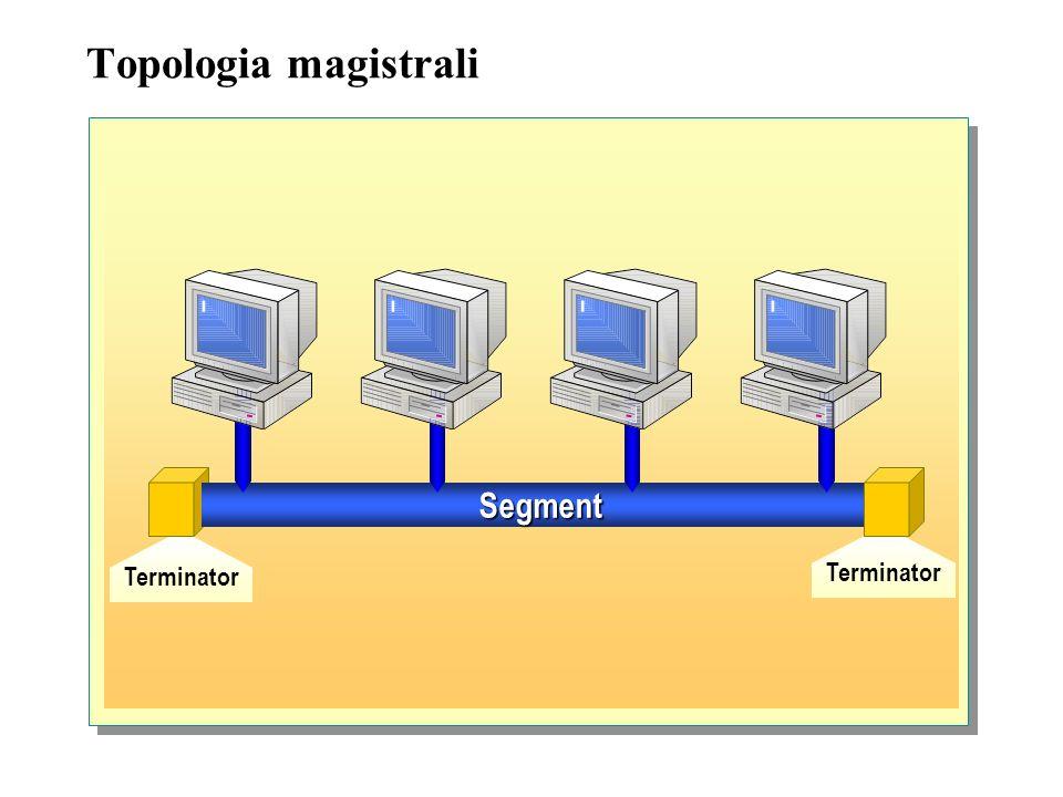 Topologie sieciowe Istnieją dwa rodzaje topologii, fizyczna oraz logiczna: -Topologia fizyczna opisuje, w jaki sposób fizyczne urządzenia są połączone
