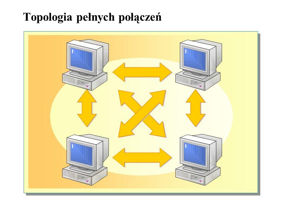 Przekazywanie żetonu dostępu Metoda transmisji danych w pętli nazywana jest przekazywaniem żetonu dostępu. Żeton dostępu jest określoną sekwencją bitó