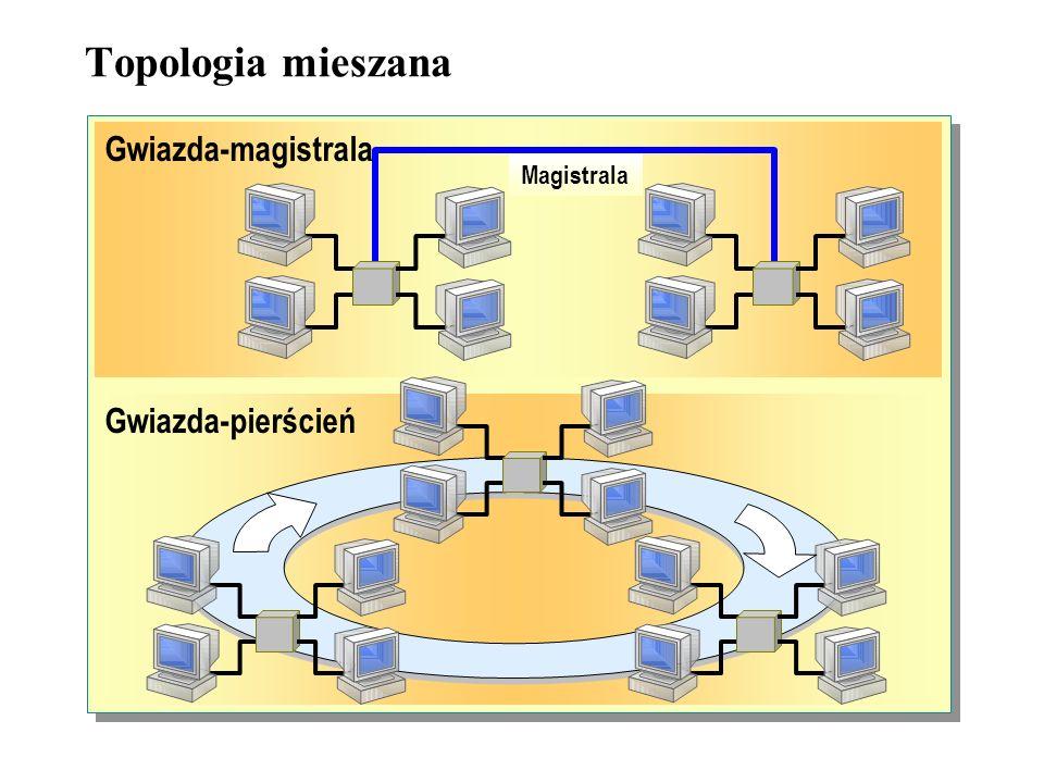 W topologii pełnych połączeń, komputery są połączone każdy z każdym, za pomocą oddzielnego okablowania. Taka konfiguracja powoduje, że istnieją dodatk
