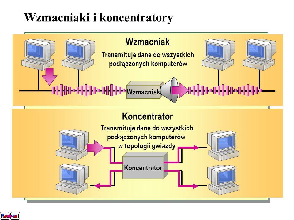 Rozbudowa sieci Wzmacniaki i koncentratory Mosty Przełączniki Rutery Bramy Metody zdalnego dostępu Publiczna sieć telefoniczna PSTN Cyfrowa sieć telef