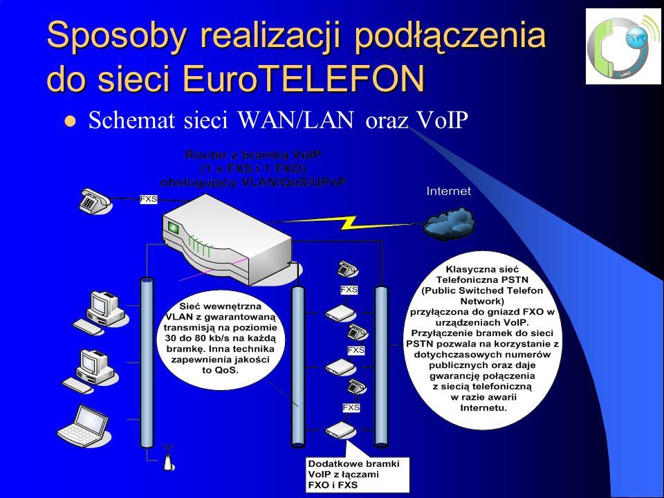 Sposoby realizacji podłączenia do sieci EuroTELEFON Schemat sieci WAN/LAN oraz VoIP