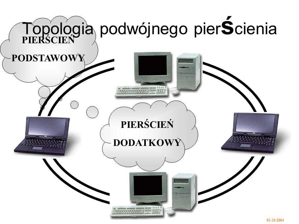 01-10-2004 Topologia podwójnego pier ś cienia PIERŚCIEŃ PODSTAWOWY PIERŚCIEŃ DODATKOWY