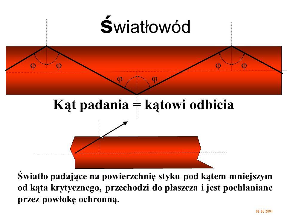 01-10-2004 ś wiatłowód Kąt padania = kątowi odbicia Światło padające na powierzchnię styku pod kątem mniejszym od kąta krytycznego, przechodzi do płaszcza i jest pochłaniane przez powłokę ochronną.
