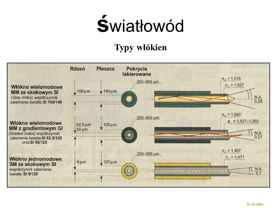 01-10-2004 ś wiatłowód Typy włókien