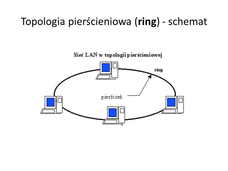 Topologia pierścieniowa (ring) - schemat