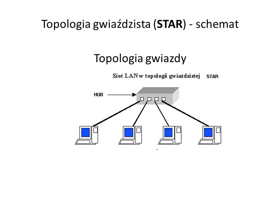Topologia gwiaździsta (STAR) - schemat Topologia gwiazdy
