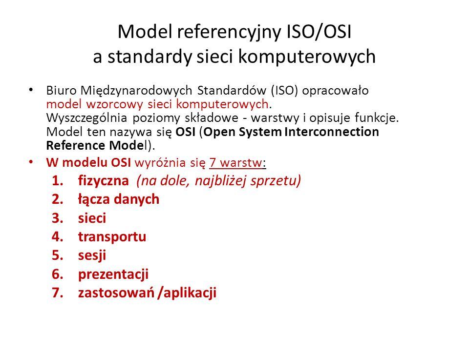 Model referencyjny ISO/OSI a standardy sieci komputerowych Biuro Międzynarodowych Standardów (ISO) opracowało model wzorcowy sieci komputerowych. Wysz