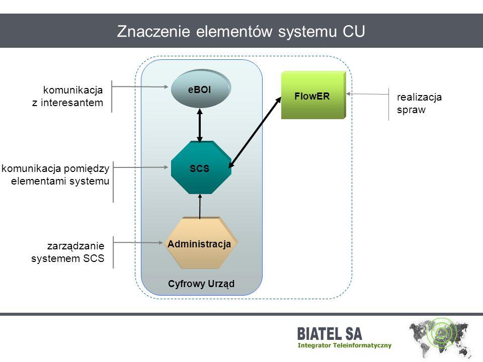 Cyfrowy Urząd FlowER Znaczenie elementów systemu CU SCS eBOI Administracja realizacja spraw komunikacja z interesantem komunikacja pomiędzy elementami