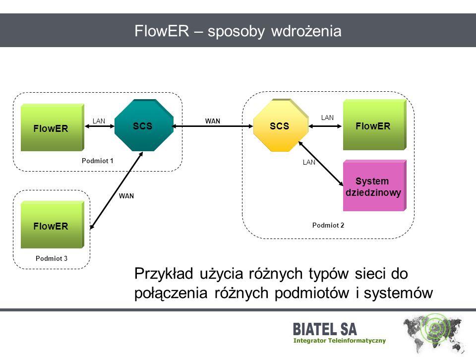FlowER – sposoby wdrożenia FlowER Podmiot 1 FlowER Podmiot 3 SCS FlowER Podmiot 2 System dziedzinowy WAN Przykład użycia różnych typów sieci do połącz