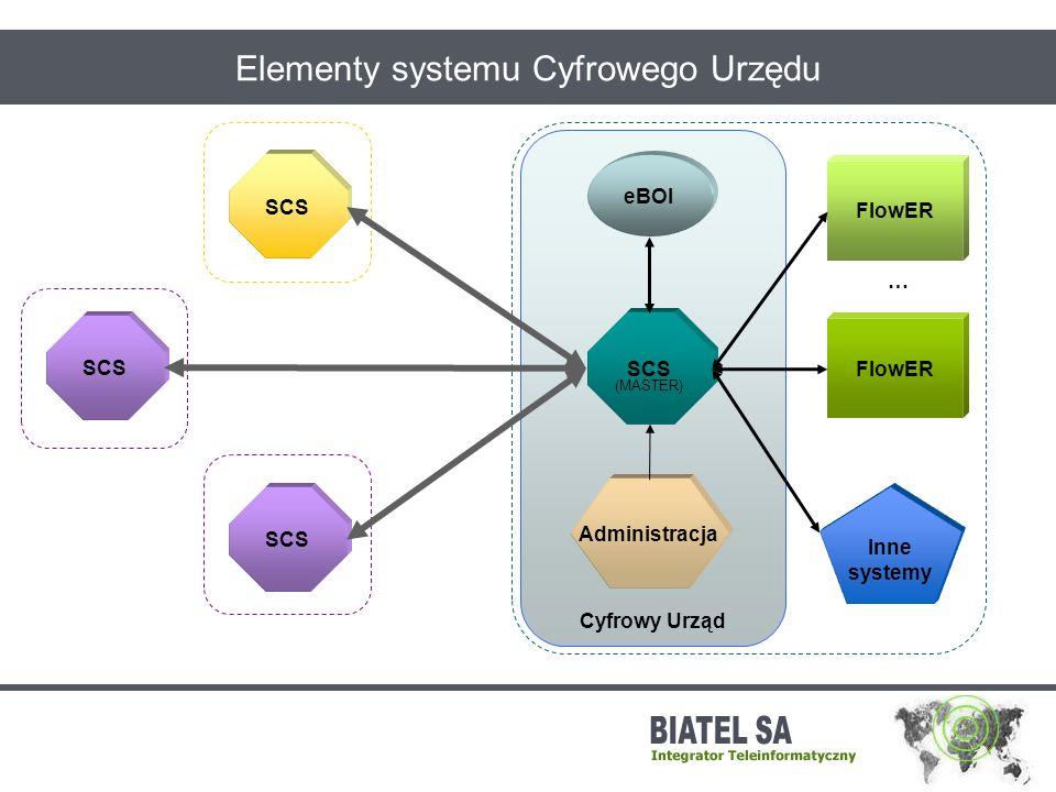 Cyfrowy Urząd FlowER Znaczenie elementów systemu CU SCS eBOI Administracja realizacja spraw komunikacja z interesantem komunikacja pomiędzy elementami systemu zarządzanie systemem SCS