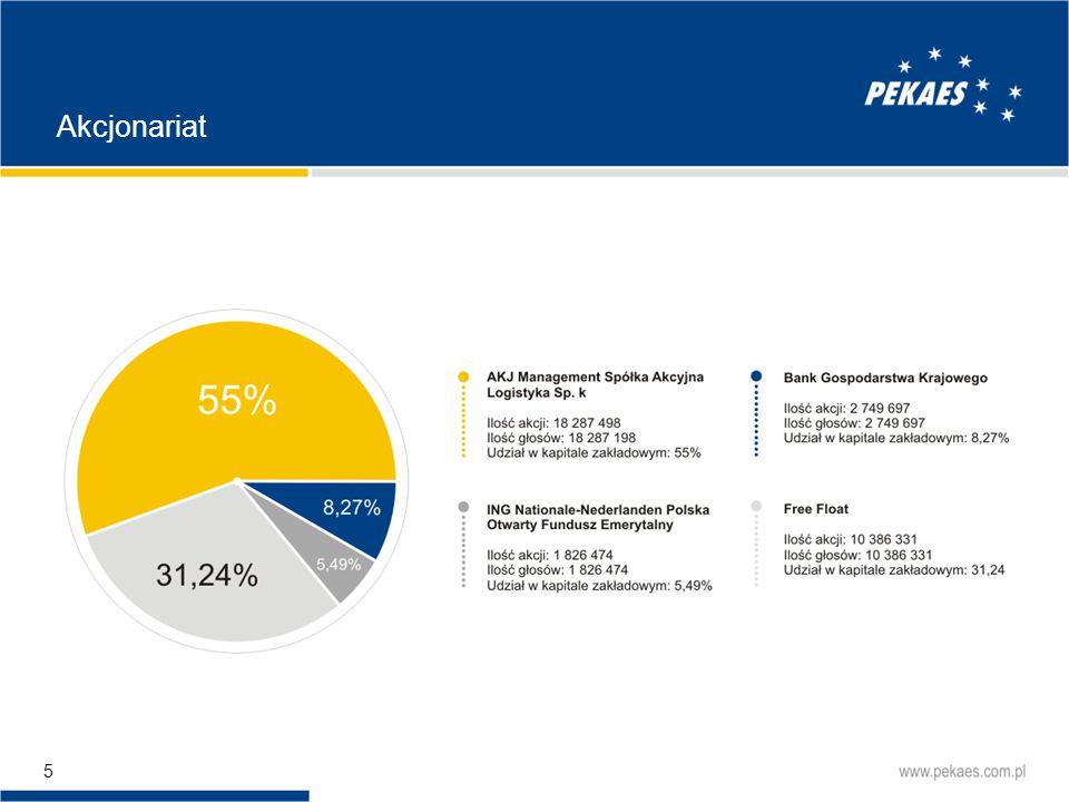 56 Umocnienie pozycji PEKAES na rynku przewozów całopojazdowych, szczególnie inicjowanych i płatnych za granicą w celu lepszego zbilansowania importu z exportem oraz wyraźnego podniesienia ich efektywności.