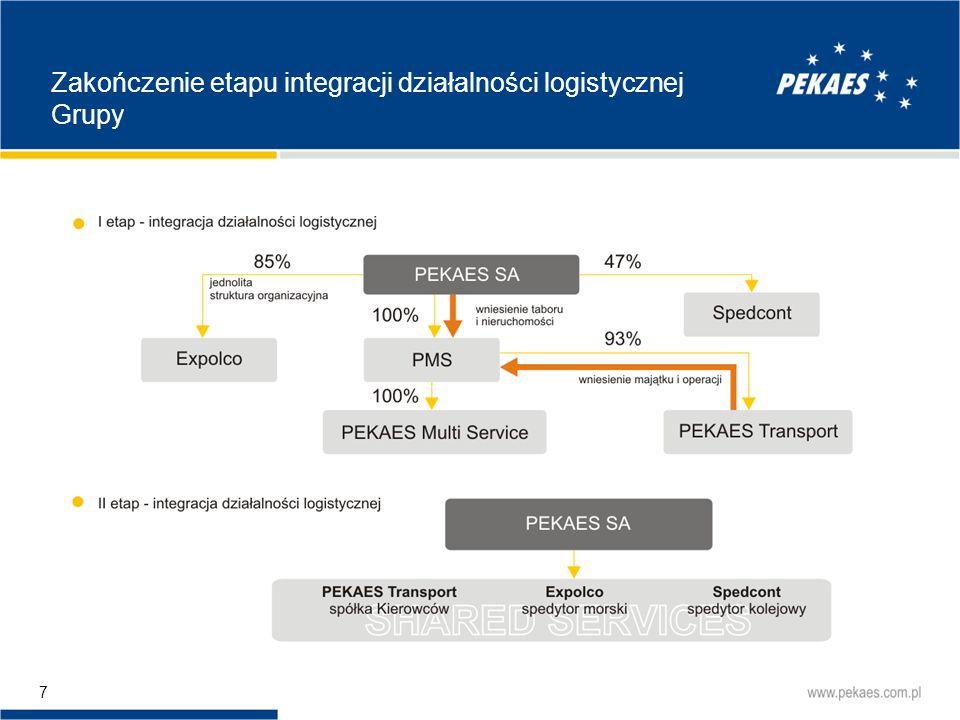 28 Podsumowanie polskiego rynku przewozów PEKAES SA prowadzi działalność na rynku przewozów FTL międzynarodowym płatnym w kraju, charakteryzującym się brakiem zbilansowania eksportu i importu.
