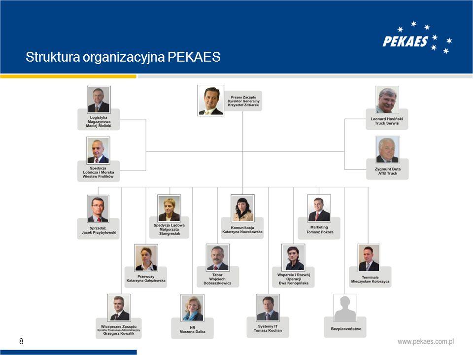 29 Struktura rynku przewozów FTL w Polsce (w mld PLN) Rynek przewozów międzynarodowych FTL płatnych w kraju będzie przejmował przewozy płatne za granicą.