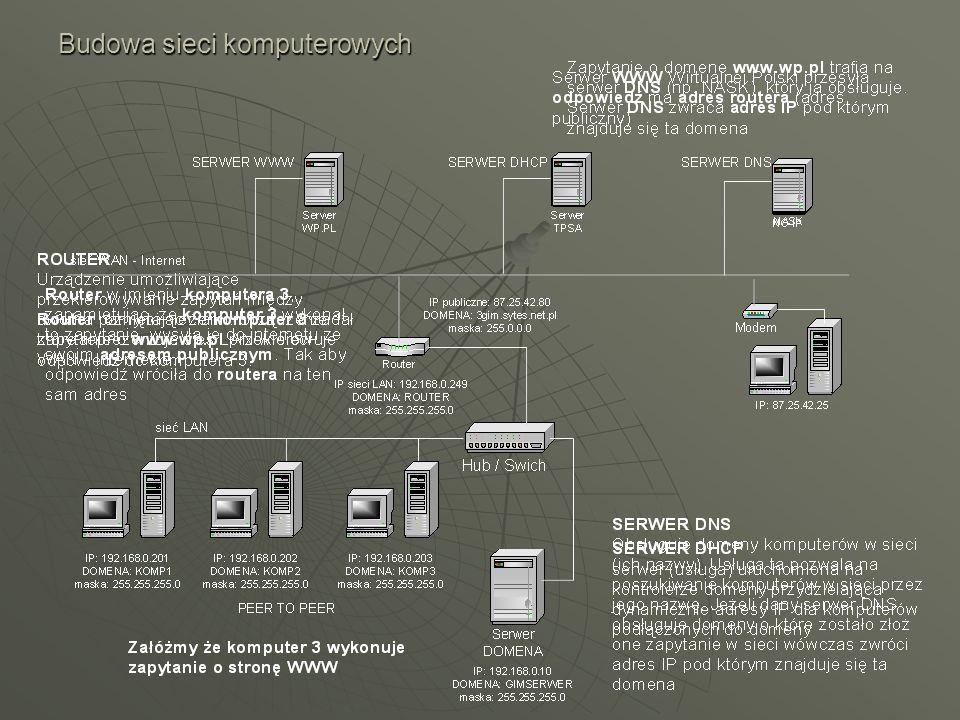 Budowa sieci komputerowych