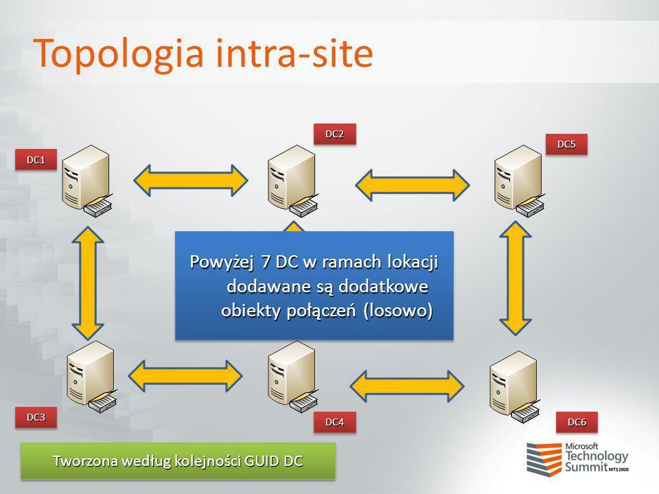 Topologia intra-site DC2DC2 DC1DC1 DC3DC3 DC4DC4 DC5DC5 DC6DC6 Powyżej 7 DC w ramach lokacji dodawane są dodatkowe obiekty połączeń (losowo) Tworzona