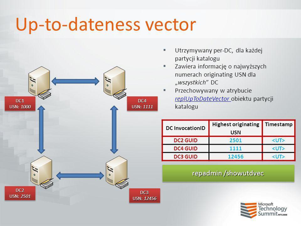 Up-to-dateness vector Utrzymywany per-DC, dla każdej partycji katalogu Zawiera informację o najwyższych numerach originating USN dlawszystkich DC Prze