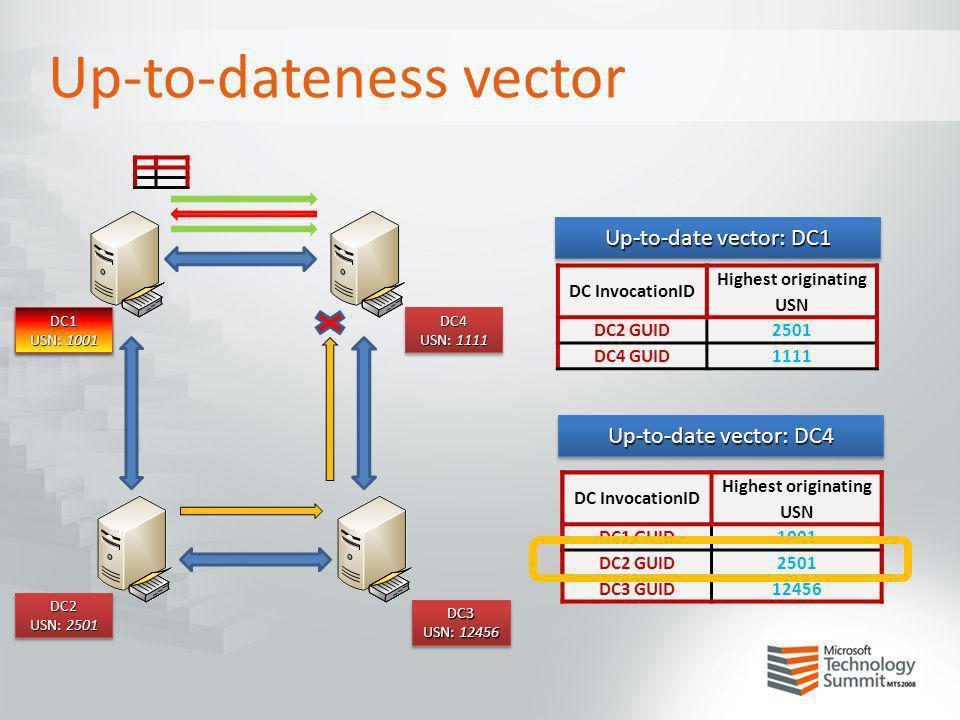Up-to-dateness vector DC1 USN: 1000 DC1 DC4 USN: 1111 DC4 DC2 USN: 2501 DC2 DC3 USN: 12456 DC3 DC InvocationID Highest originating USN DC2 GUID2501 DC