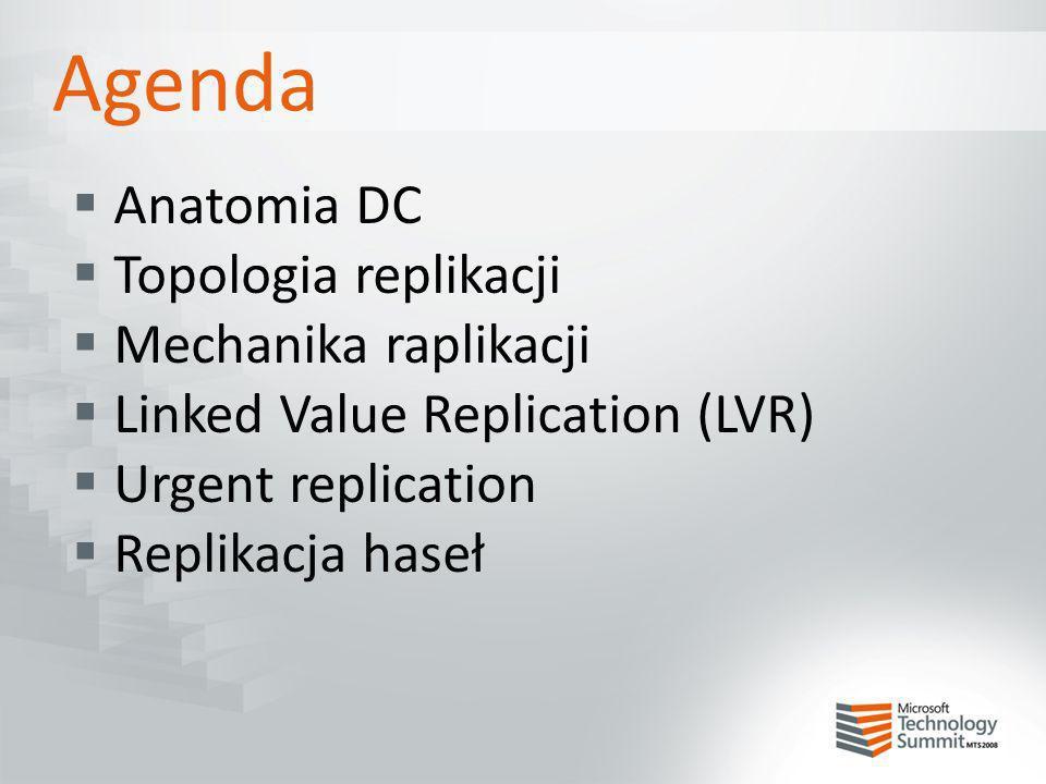 Agenda Anatomia DC Topologia replikacji Mechanika raplikacji Linked Value Replication (LVR) Urgent replication Replikacja haseł