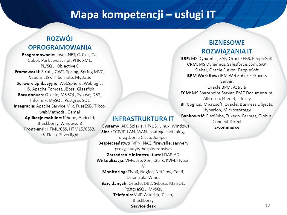 10 Mapa kompetencji – usługi IT ROZWÓJ OPROGRAMOWANIA Programowanie: Java,.NET, C, C++, C#, Cobol, Perl, JavaScript, PHP, XML, PL/SQL, Objective C Fra