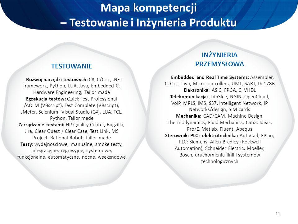 11 Mapa kompetencji – Testowanie i Inżynieria Produktu TESTOWANIE Rozwój narzędzi testowych: C#, C/C++,.NET framework, Python, LUA, Java, Embedded C,