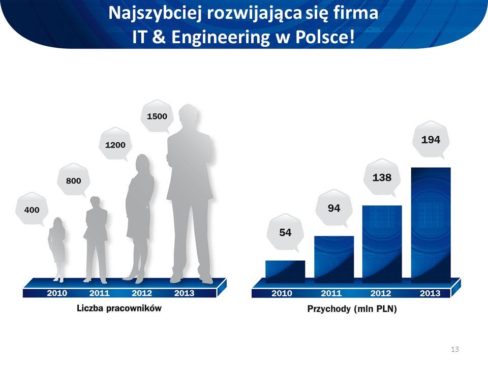 13 Najszybciej rozwijająca się firma IT & Engineering w Polsce!