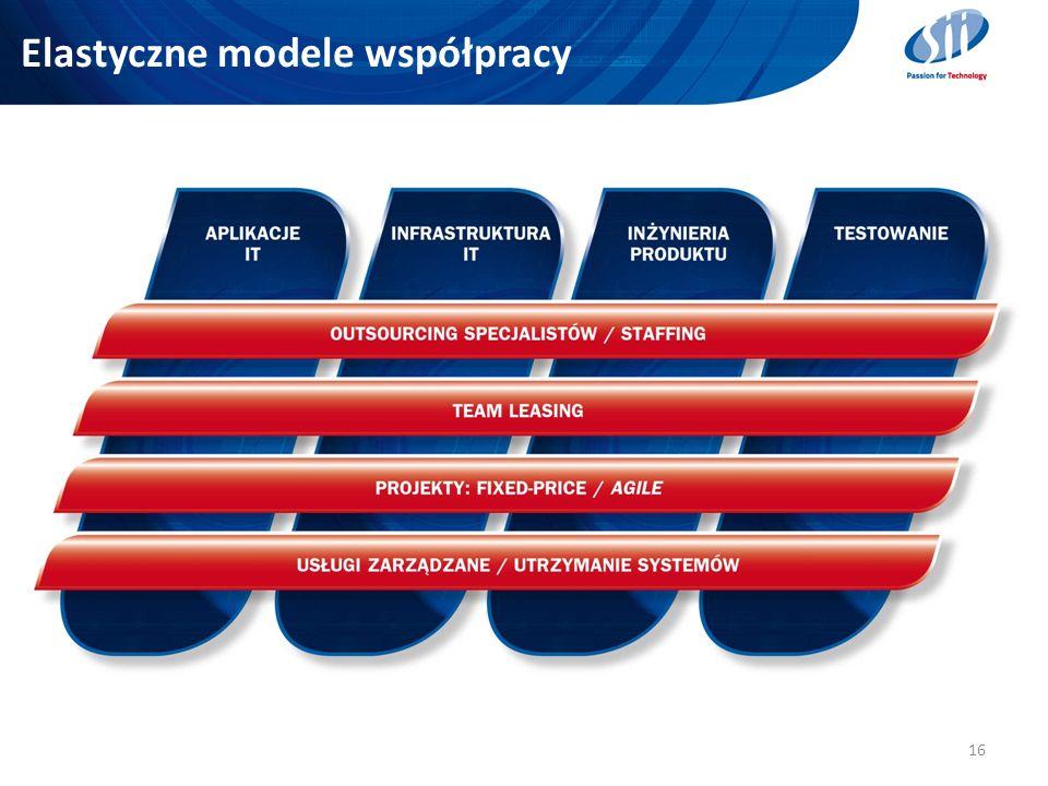Elastyczne modele współpracy 16