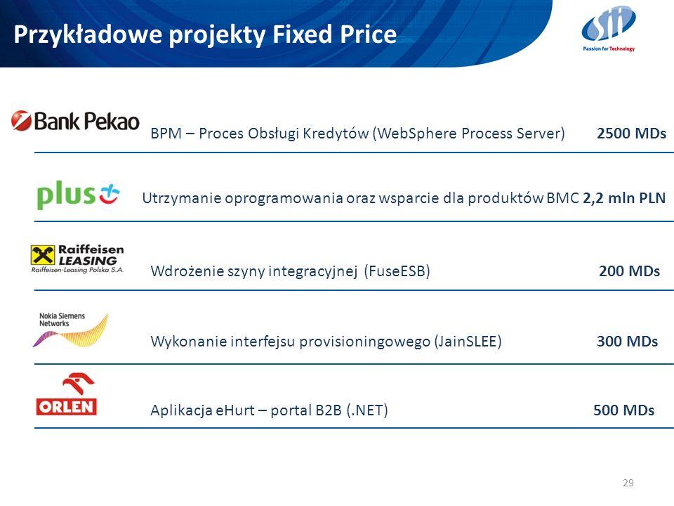 Przykładowe projekty Fixed Price 29 BPM – Proces Obsługi Kredytów (WebSphere Process Server) 2500 MDs Utrzymanie oprogramowania oraz wsparcie dla prod