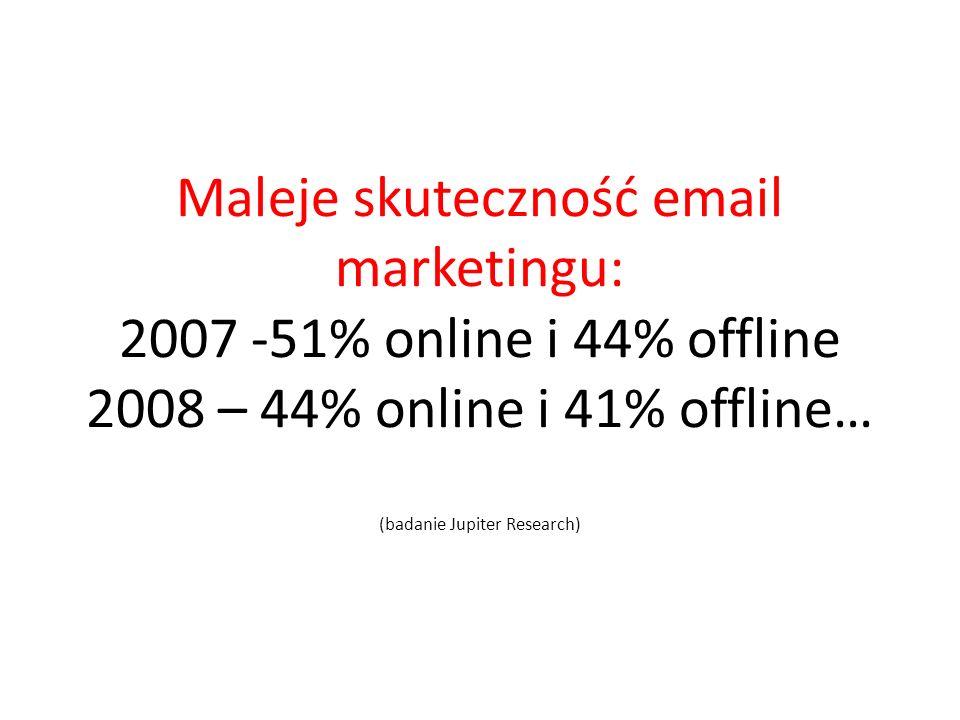 Maleje skuteczność email marketingu: 2007 -51% online i 44% offline 2008 – 44% online i 41% offline… (badanie Jupiter Research)