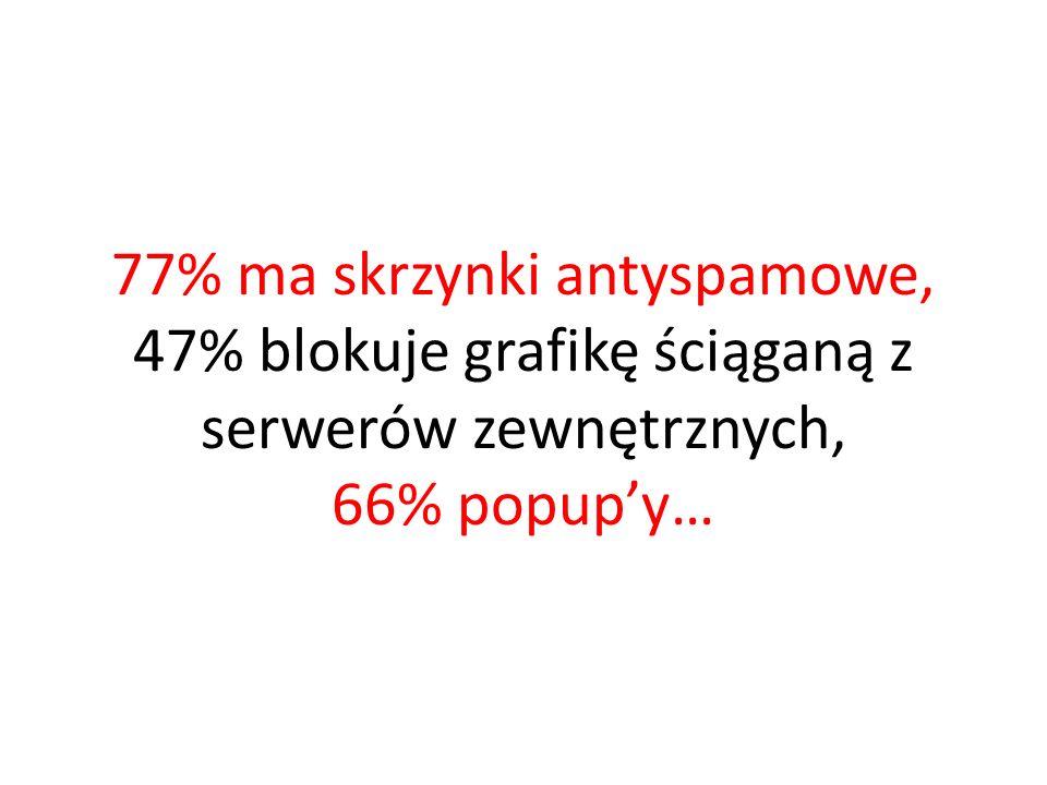 77% ma skrzynki antyspamowe, 47% blokuje grafikę ściąganą z serwerów zewnętrznych, 66% popupy…