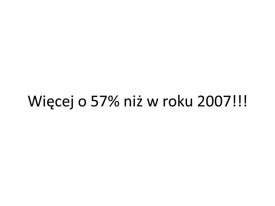 Więcej o 57% niż w roku 2007!!!