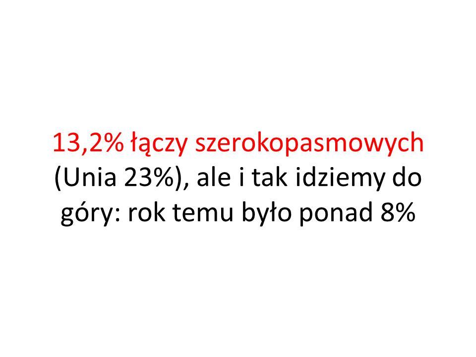 13,2% łączy szerokopasmowych (Unia 23%), ale i tak idziemy do góry: rok temu było ponad 8%