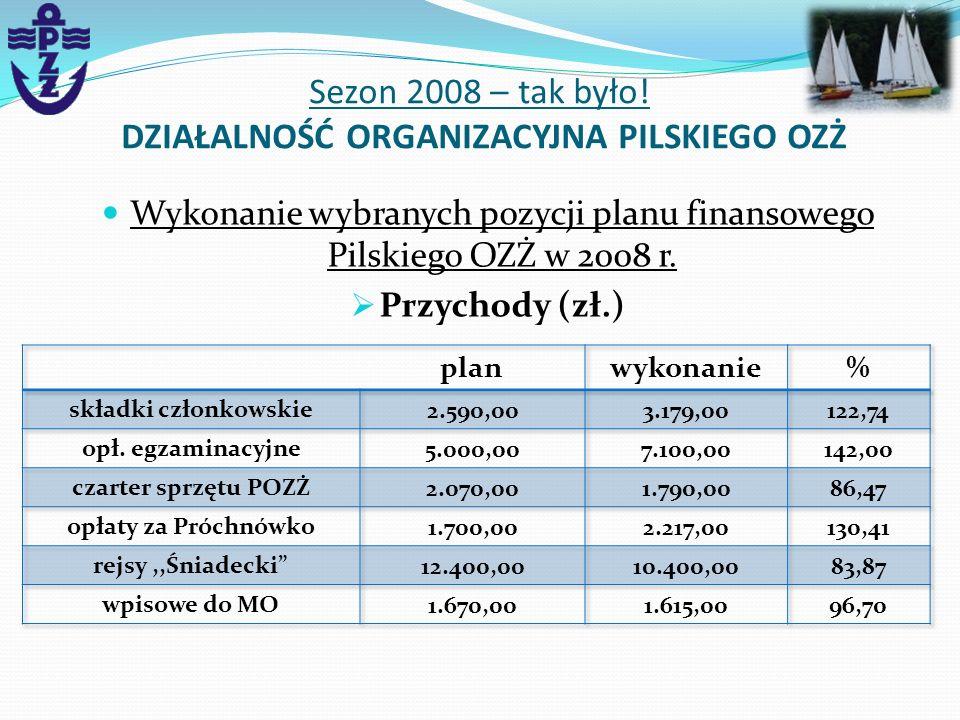 Wykonanie wybranych pozycji planu finansowego Pilskiego OZŻ w 2008 r. Przychody (zł.) Sezon 2008 – tak było! DZIAŁALNOŚĆ ORGANIZACYJNA PILSKIEGO OZŻ