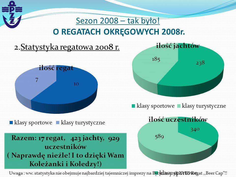 2.Statystyka regatowa 2008 r. Sezon 2008 – tak było! O REGATACH OKRĘGOWYCH 2008r. Razem: 17 regat, 423 jachty, 929 uczestników ( Naprawdę nieźle! I to