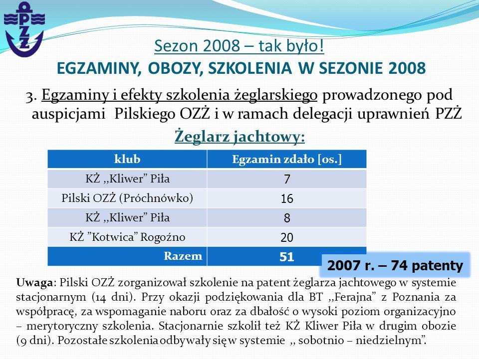 3. Egzaminy i efekty szkolenia żeglarskiego prowadzonego pod auspicjami Pilskiego OZŻ i w ramach delegacji uprawnień PZŻ Żeglarz jachtowy: Sezon 2008