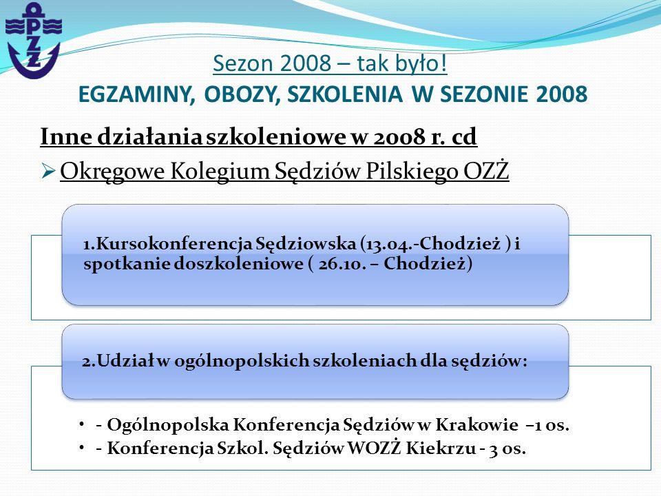 Inne działania szkoleniowe w 2008 r. cd Okręgowe Kolegium Sędziów Pilskiego OZŻ Sezon 2008 – tak było! EGZAMINY, OBOZY, SZKOLENIA W SEZONIE 2008 1.Kur