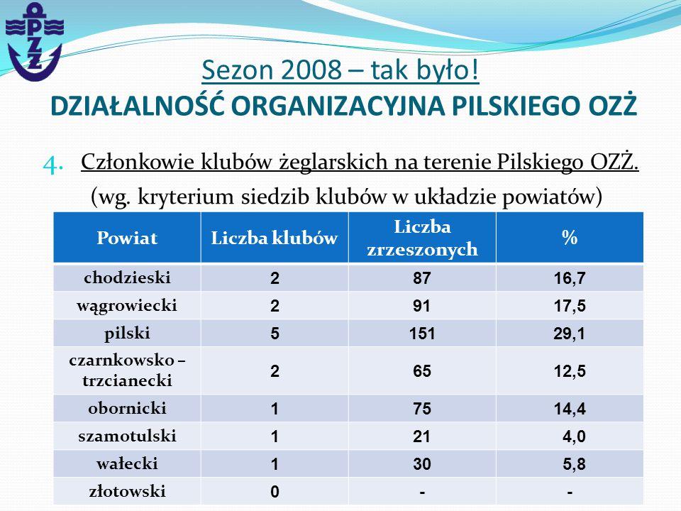 4. Członkowie klubów żeglarskich na terenie Pilskiego OZŻ. (wg. kryterium siedzib klubów w układzie powiatów) Sezon 2008 – tak było! DZIAŁALNOŚĆ ORGAN
